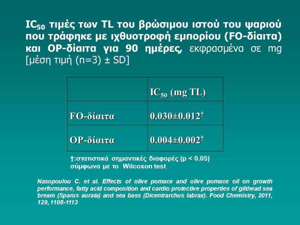 IC50 τιμές των TL του βρώσιμου ιστού του ψαριού που τράφηκε με ιχθυοτροφή εμπορίου (FΟ-δίαιτα) και ΟP-δίαιτα για 90 ημέρες, εκφρασμένα σε mg [μέση τιμή (n=3) ± SD]